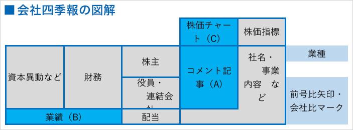 会社四季報の図解